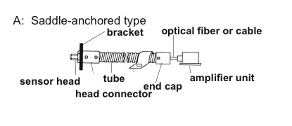 saddle anchored head connector assembly diagram Selection and Assembly Instructions for Connectors